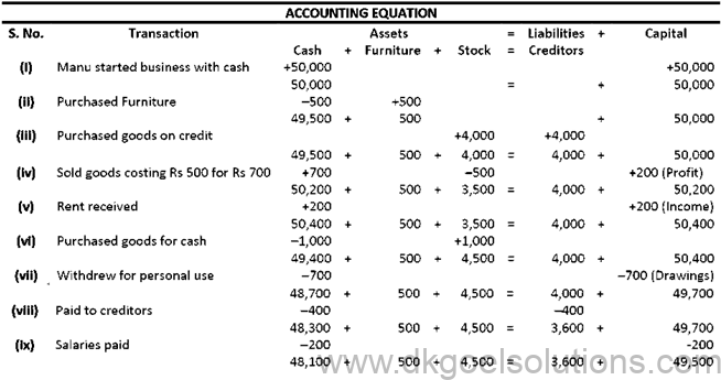 DK Goel Solutions Class 11 Accounts Chapter 6 Accounting Equations