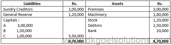 Class 12 Chapter 3 Change in Profit Sharing Ratio Among the Existing Partners