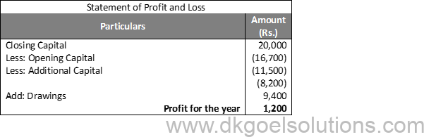 DK Goel Solutions Class 11 Accounts Chapter 23 Accounts from Incomplete Records