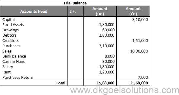 DK Goel Solutions Class 11 Accounts Chapter 14 Trial Balance and Errors