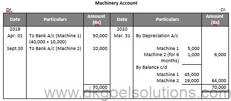 DK Goel Solutions Class 11 Accounts Chapter 16 Depreciation
