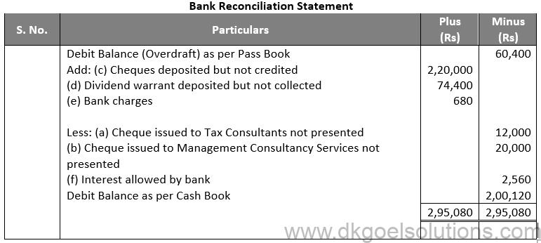 DK Goel Solutions Class 11 Accounts Chapter 15 Bank Reconiliation Statement