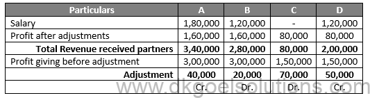 Class 12 Chapter 2 Accounting for Partnership Firms Fundamentals