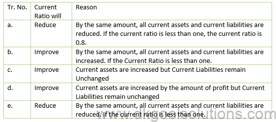 Class 12 Chapter 5 Accounting Ratios