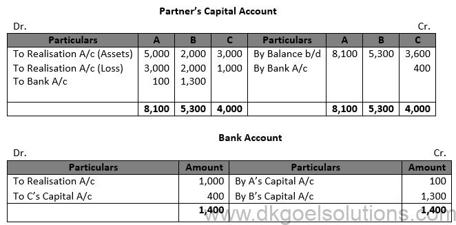 Class 12 Chapter 6 Dissolution of a Partnership Firm