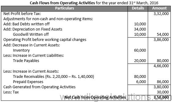 Class 12 Chapter 6 Cash Flow Statement