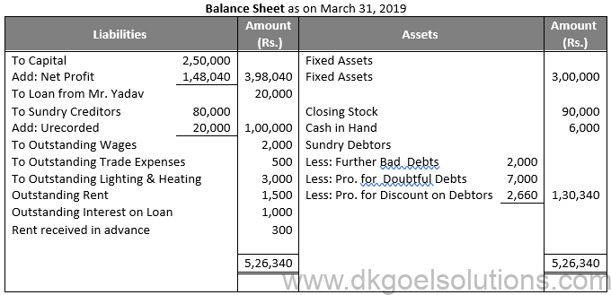 DK Goel Solutions Class 11 Accounts Chapter 22 Financial Statments-with Adjustments