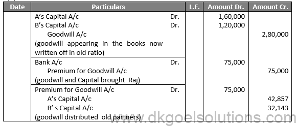 Class 12 Chapter 4 Admission of a partner