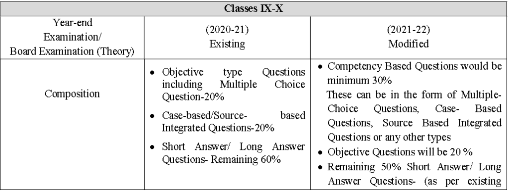 Changes for Class 9 to 12 Internal and Board Exam pattern