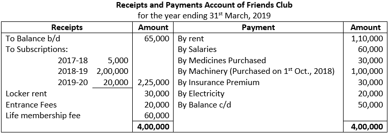 Class 12 Chapter 1 Financial Statements of Not for Profit Organisations